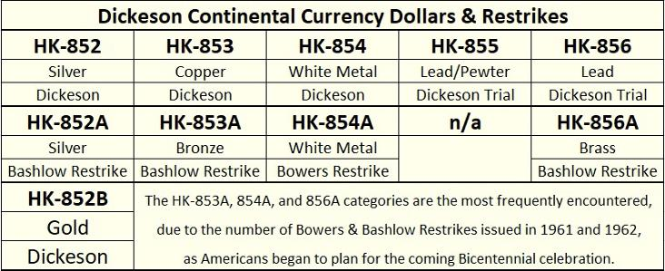DM Rare Coins chart showing 1876 HK-853 Dickeson Continental Currency Dollar and its restrikes.